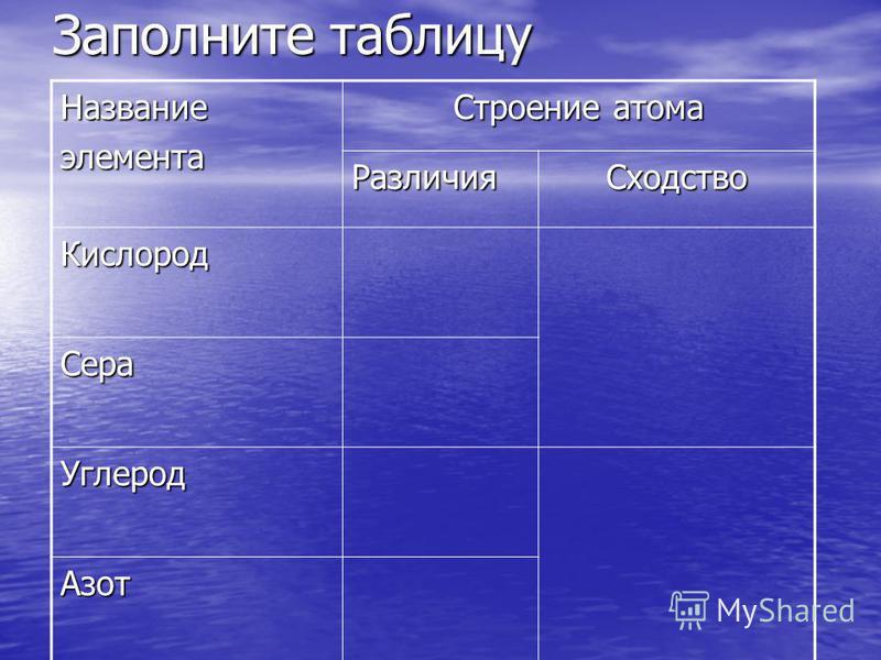 Заполните таблицу Названиеэлемента Строение атома Различия Сходство Кислород Сера Углерод Азот
