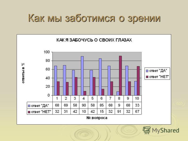 Близорукость В опросе приняли участие 81 учащийся. Из них 16 страдают близорукостью, у 13 – заболевание развилось за время обучения. В опросе приняли участие 81 учащийся. Из них 16 страдают близорукостью, у 13 – заболевание развилось за время обучени
