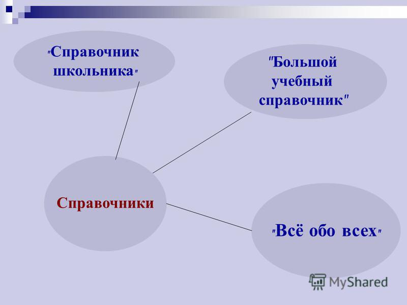 Справочники  Всё обо всех   Большой учебный справочник   Справочник школьника