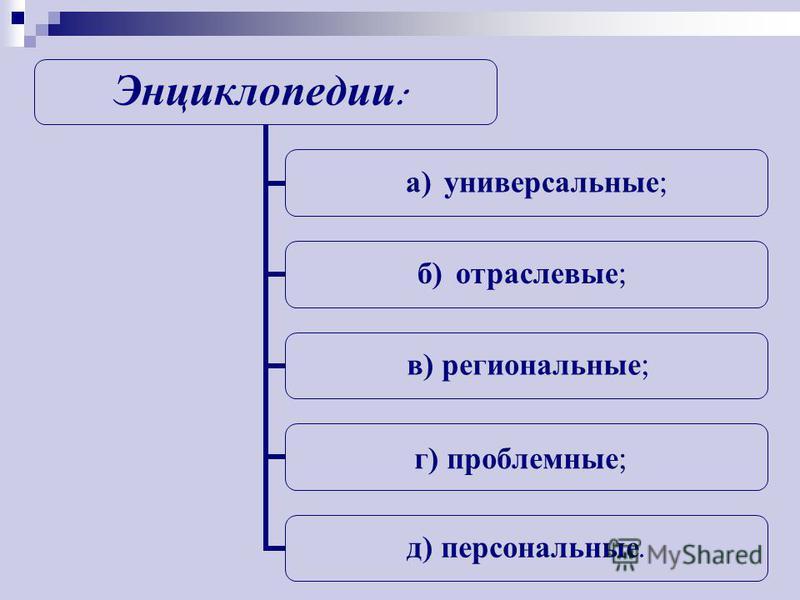 Энциклопедии : а ) универсальные ; б) отраслевые ; в ) региональные ; г) проблемные ; д) персональные.