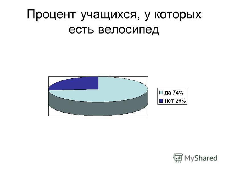 Процент учащихся, у которых есть велосипед