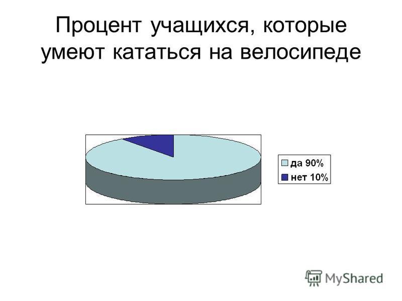 Процент учащихся, которые умеют кататься на велосипеде