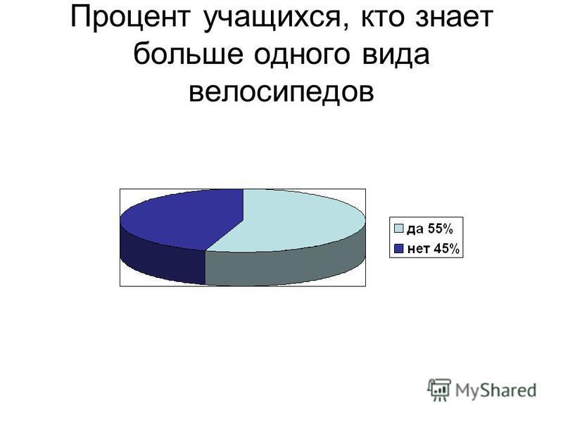 Процент учащихся, кто знает больше одного вида велосипедов