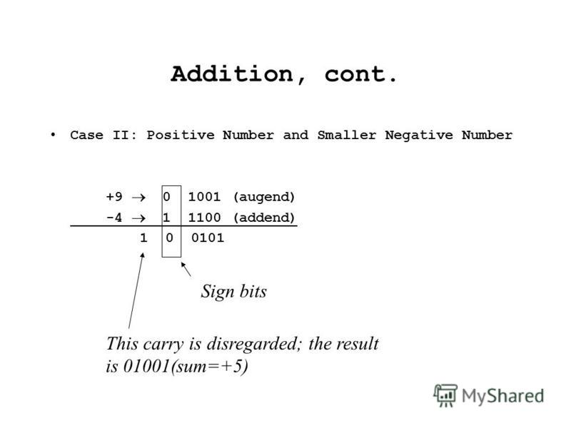Addition, cont. Case II: Positive Number and Smaller Negative Number +9 0 1001 (augend) -4 1 1100 (addend) 1 0 0101 Sign bits This carry is disregarded; the result is 01001(sum=+5)