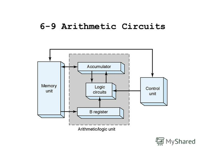 6-9 Arithmetic Circuits