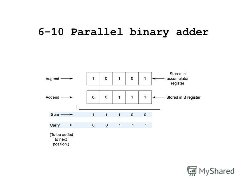 6-10 Parallel binary adder