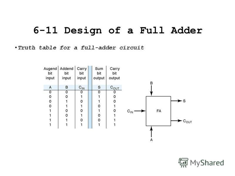 6-11 Design of a Full Adder Truth table for a full-adder circuit