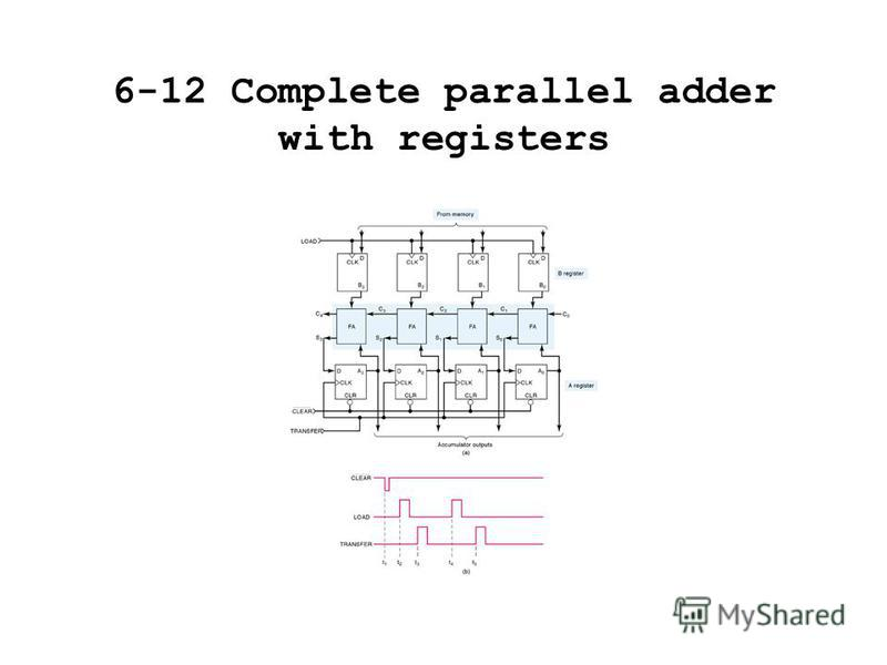 6-12 Complete parallel adder with registers
