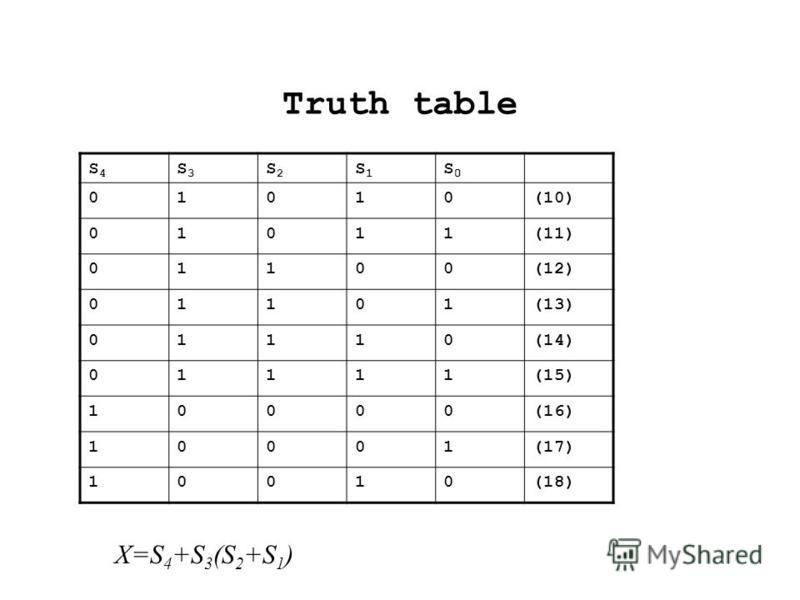 Truth table S4S4 S3S3 S2S2 S1S1 S0S0 01010(10) 01011(11) 01100(12) 01101(13) 01110(14) 01111(15) 10000(16) 10001(17) 10010(18) X=S 4 +S 3 (S 2 +S 1 )