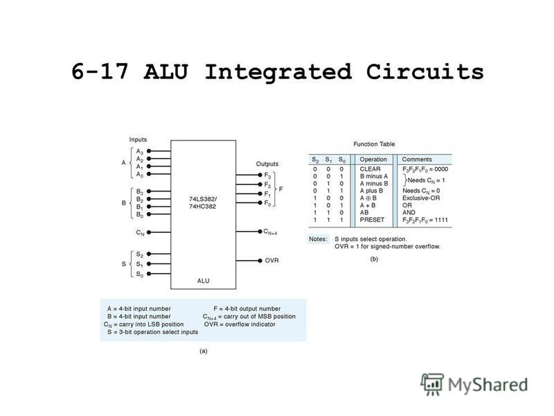 6-17 ALU Integrated Circuits