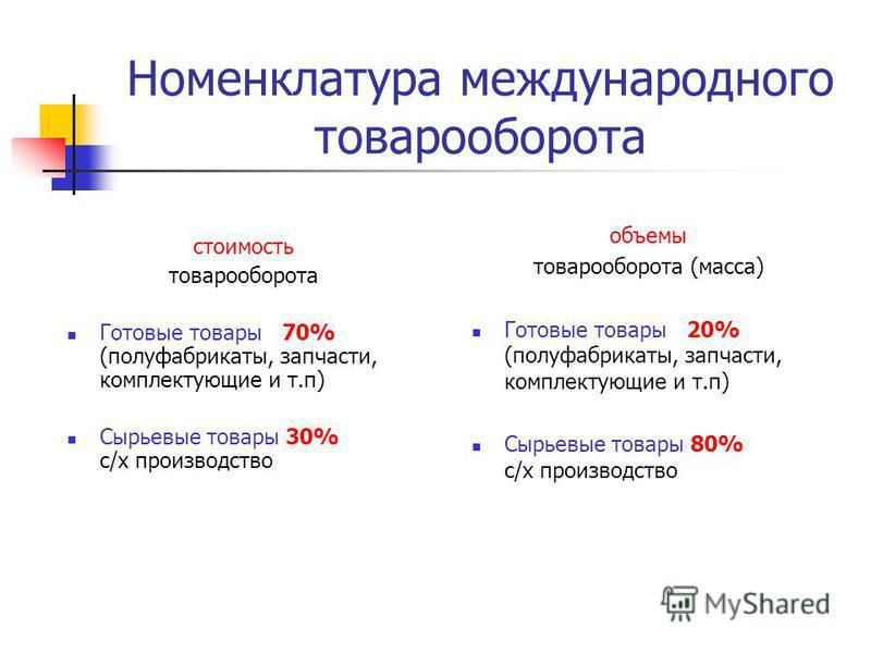 Номенклатура международного товарооборота стоимость товарооборота Готовые товары 70% (полуфабрикаты, запчасти, комплектующие и т.п) Сырьевые товары 30% с/х производство объемы товарооборота (масса) Готовые товары 20% (полуфабрикаты, запчасти, комплек