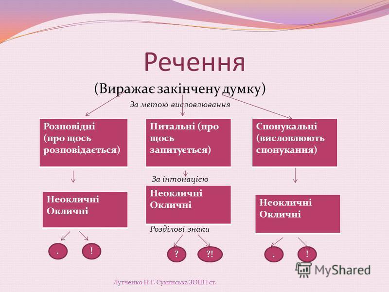 Українська мова 2 клас Лутченко Н.Г. Сухинська ЗОШ І ст.