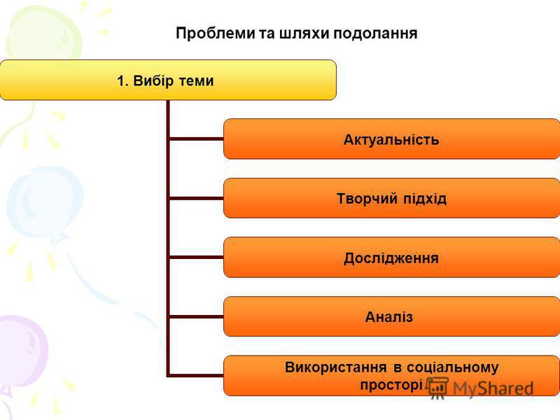 1. Вибір теми Актуальність Творчий підхід Дослідження Аналіз Використання в соціальному просторі Проблеми та шляхи подолання