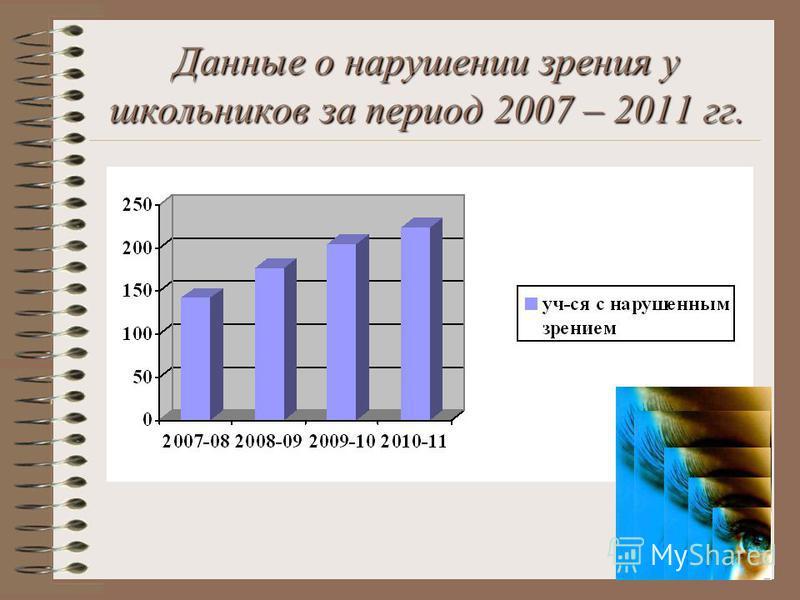 Данные о нарушении зрения у школьников за период 2007 – 2011 гг.