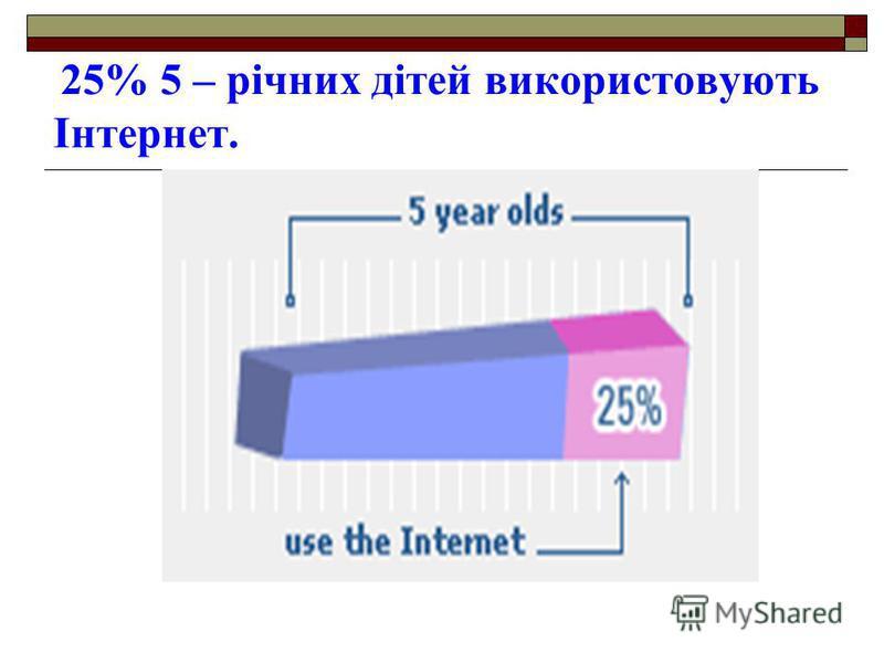25% 5 – річних дітей використовують Інтернет.