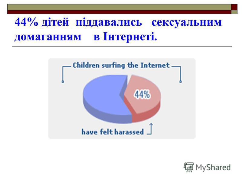 44% дітей піддавались сексуальним домаганням в Інтернеті.