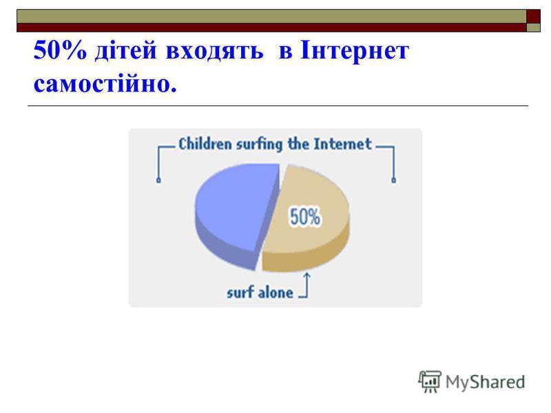 50% дітей входять в Інтернет самостійно.