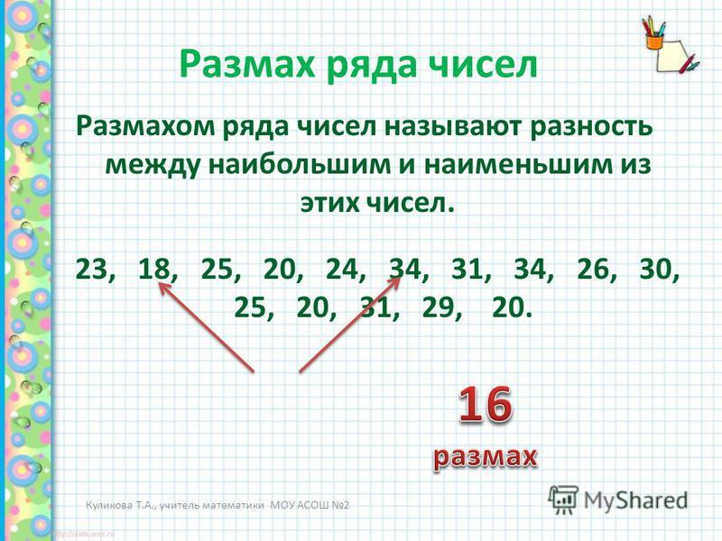 Размах ряда чисел Размахом ряда чисел называют разность между наибольшим и наименьшим из этих чисел. Куликова Т.А., учитель математики МОУ АСОШ 2 23, 18, 25, 20, 24, 34, 31, 34, 26, 30, 25, 20, 31, 29, 20.