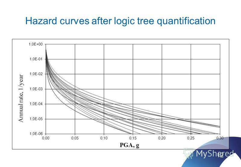 Hazard curves after logic tree quantification 12