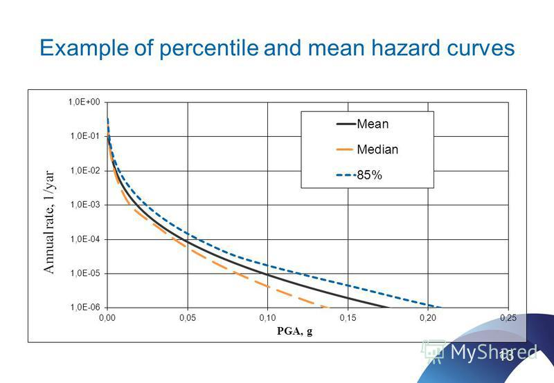 Example of percentile and mean hazard curves 13