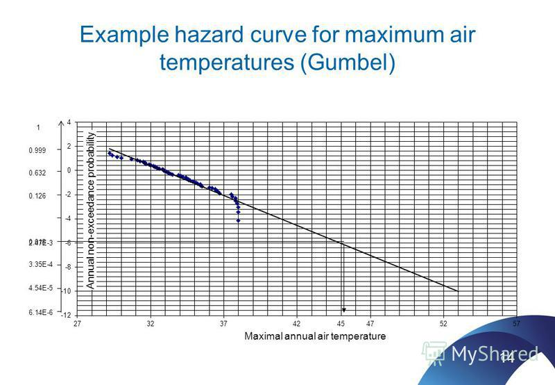 Example hazard curve for maximum air temperatures (Gumbel) 14