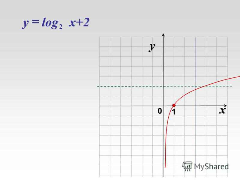 x 0 y 1 log 2 x+2 y