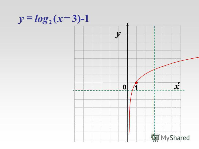 )-1 3(log 2xy x 0 y 1