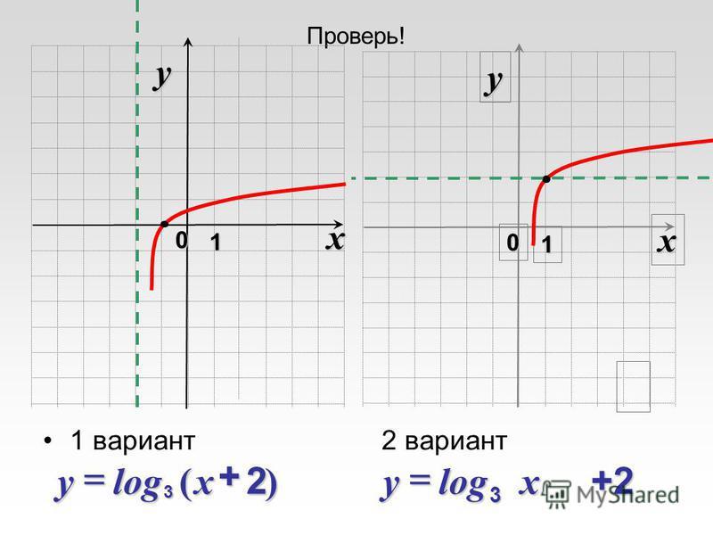 Проверь! 1 вариант 2 вариант x 0 y 1 x 0 y 1 )2(log 3+xy+2log 3xy