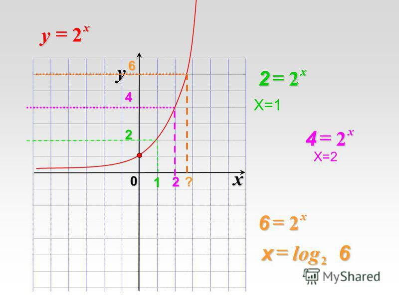 Х=1 x 0 y 1 2 x y 2 4 2 6 ? 2 x 2 2 x 6 2 x 2 2 x 4 Х=2 log 26 х