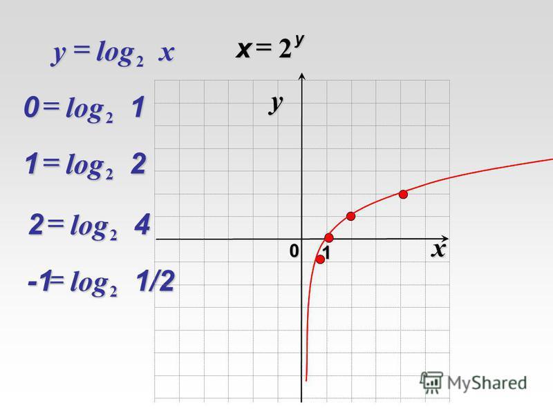 log 2xy log 210 log 221 log 242 2 у х log 21/2 x 0 y 1 log 221