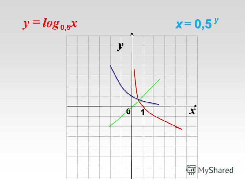 x 0 y 1 0,5 у х log 0,5xy