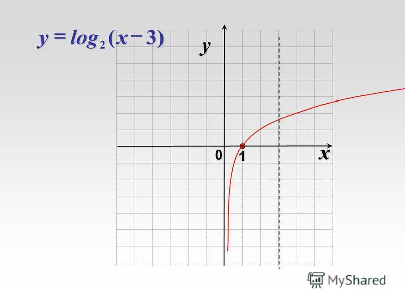 x 0 y 1 )3(log 2xy