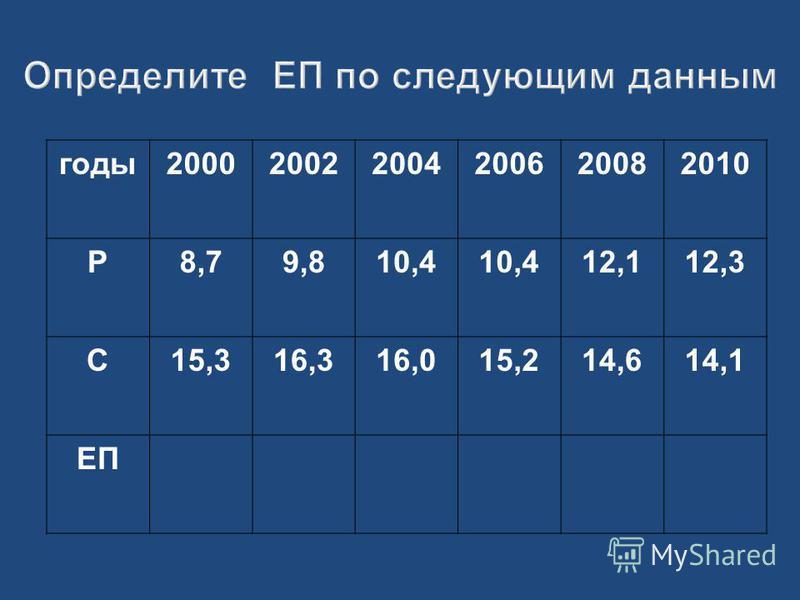 Определите ЕП по следующим данным годы 200020022004200620082010 Р8,79,810,4 12,112,3 С15,316,316,015,214,614,1 ЕП