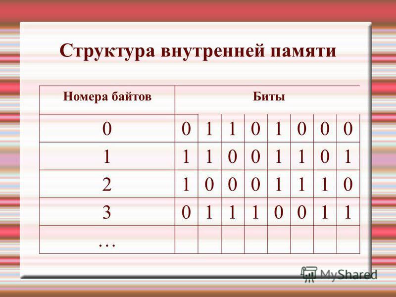 Номера байтов Биты 001101000 111001101 210001110 301110011 … Структура внутренней памяти