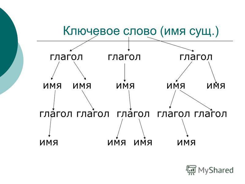 Ключевое слово (имя сущ.) глагол глагол глагол имя имя имя имя имя глагол глагол глагол глагол глагол имя имя