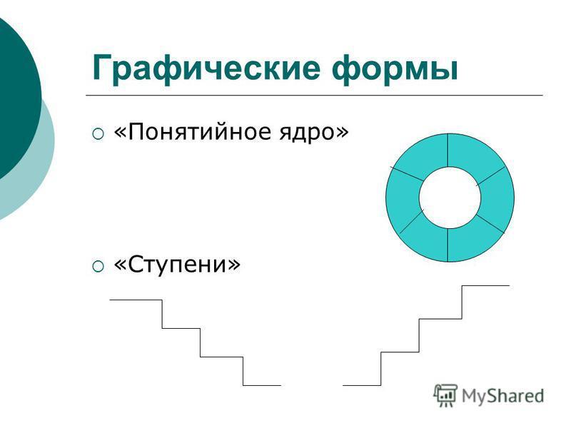 Графические формы «Понятийное ядро» «Ступени»