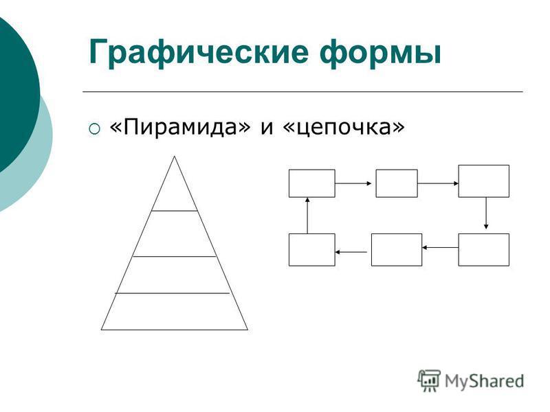 Графические формы «Пирамида» и «цепочка»