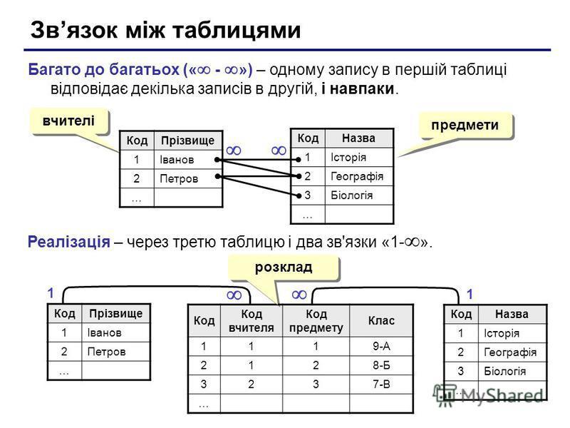 Звязок між таблицями Багато до багатьох (« - ») – одному запису в першій таблиці відповідає декілька записів в другій, і навпаки. КодПрізвище 1Іванов 2Петров … КодНазва 1Історія 2Географія 3Біологія … Реалізація – через третю таблицю і два зв'язки «1