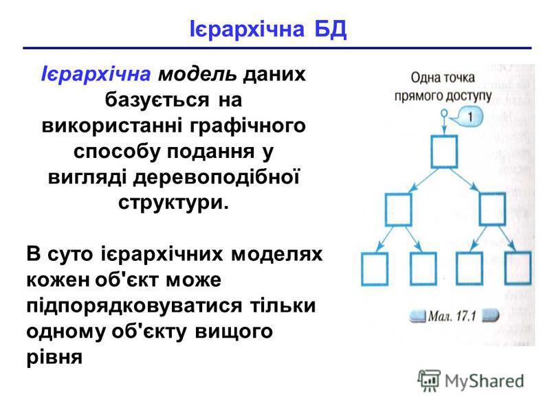 Ієрархічна модель даних базується на використанні графічного способу подання у вигляді деревоподібної структури. В суто ієрархічних моделях кожен об'єкт може підпорядковуватися тільки одному об'єкту вищого рівня Ієрархічна БД