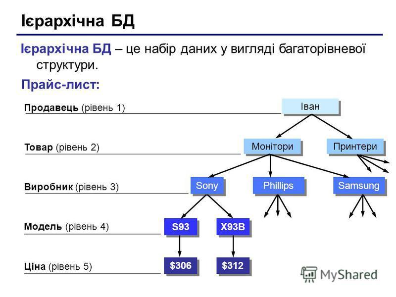 Ієрархічна БД – це набір даних у вигляді багаторівневої структури. Прайс-лист: Продавець (рівень 1) Товар (рівень 2) Модель (рівень 4) Ціна (рівень 5) Виробник (рівень 3) $306 $312 S93 X93B Sony Phillips Samsung Монітори Принтери Іван
