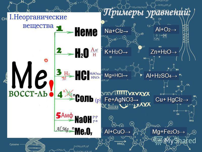 Na+Cl2 Al+O2 K+H2OZn+H2O Mg+HClAl+H2SO4 Fe+AgNO3 Al+CuOMg+Fe2O3 Примеры уравнений: Cu+ HgCl2