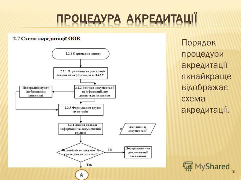 Порядок процедури акредитації якнайкраще відображає схема акредитації.