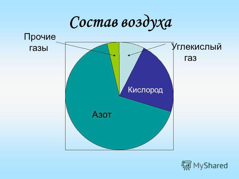 Состав воздуха Азот Кислород Углекислый газ Прочие газы