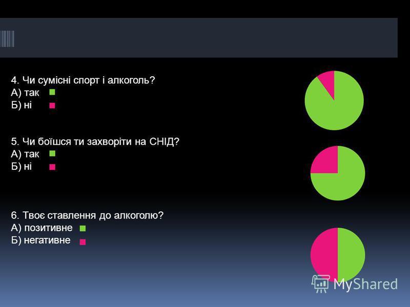 4. Чи сумісні спорт і алкоголь? А) так Б) ні 5. Чи боїшся ти захворіти на СНІД? А) так Б) ні 6. Твоє ставлення до алкоголю? А) позитивне Б) негативне