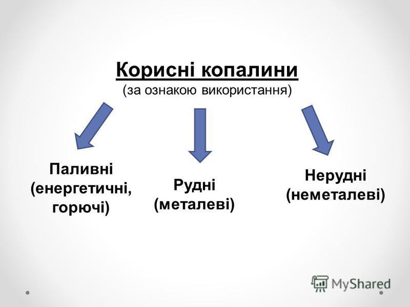 Корисні копалини (за ознакою використання) Паливні (енергетичні, горючі) Рудні (металеві) Нерудні (неметалеві)