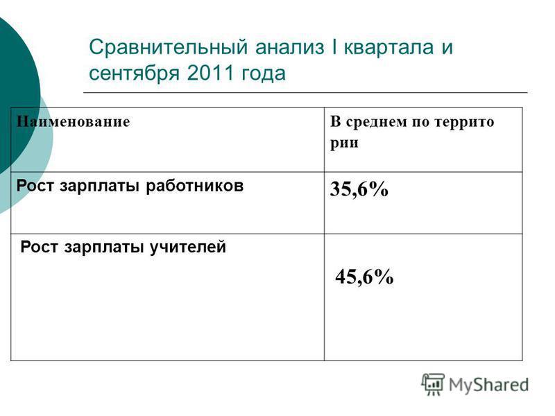 Сравнительный анализ I квартала и сентября 2011 года НаименованиеВ среднем по территории Рост зарплаты работников 35,6% Рост зарплаты учителей 45,6%
