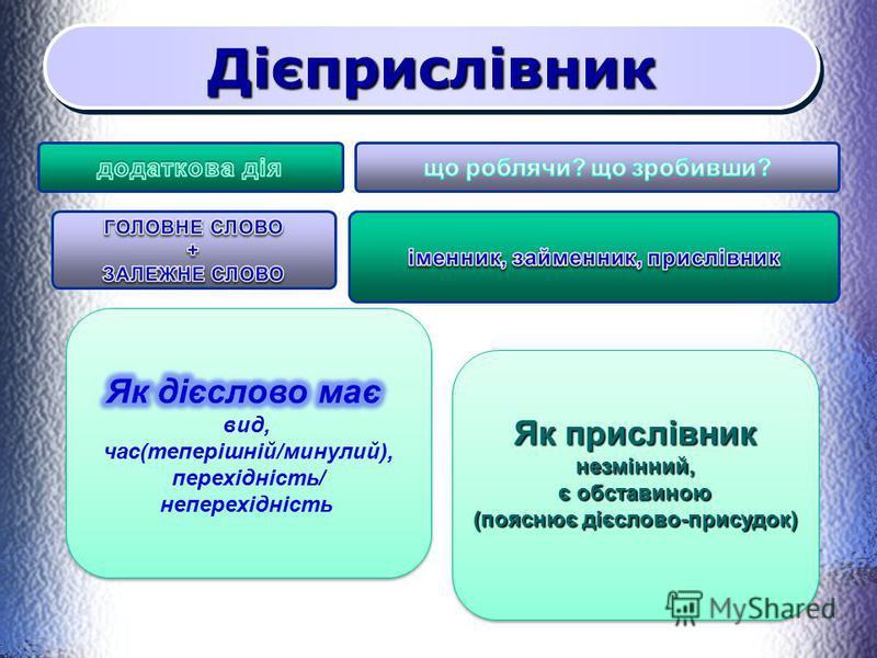 ДієприслівникДієприслівник Як прислівник незмінний, є обставиною (пояснює дієслово-присудок) Як прислівник незмінний, є обставиною (пояснює дієслово-присудок)