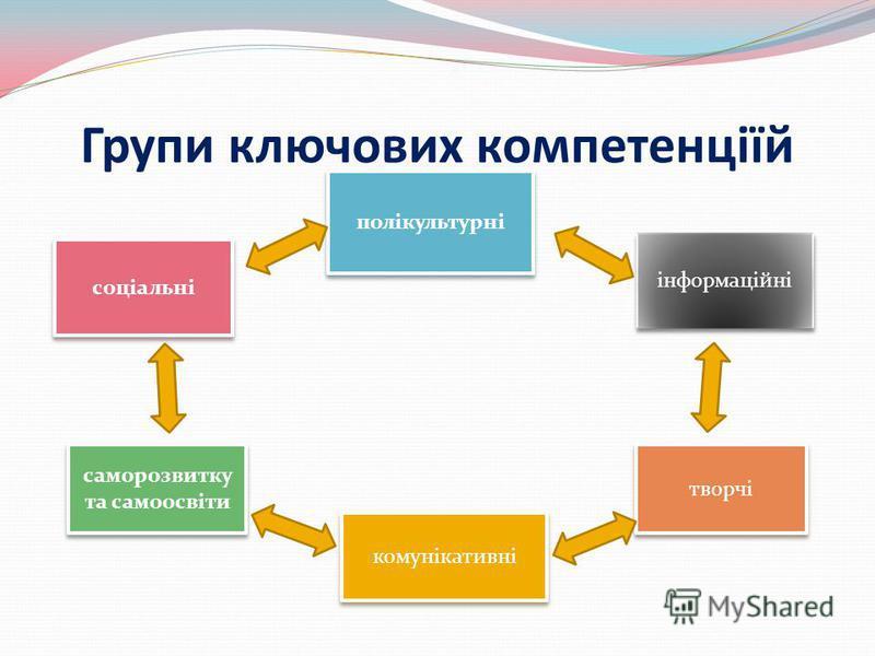 Групи ключових компетенціїй соціальні полікультурні інформаційні саморозвитку та самоосвіти саморозвитку та самоосвіти комунікативні творчі