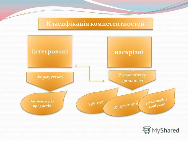 інтегровані наскрізні Формуються мо У взаєзв'язку діяльності мо У взаєзв'язку діяльності Засобами усіх предметів урочної позаурочної у взаємодії з соціумом Класифікація компетентностей