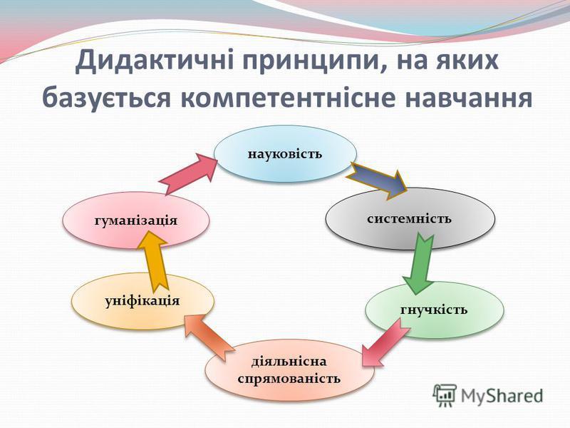 Дидактичні принципи, на яких базується компетентнісне навчання гуманізація науковість уніфікація діяльнісна спрямованість гнучкість системність